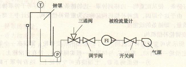 用流量调节阀将气流调到所需  的流量,并待稳定后,迅速将三通阀换到