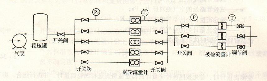 涡轮流量计空气流量的标准装置