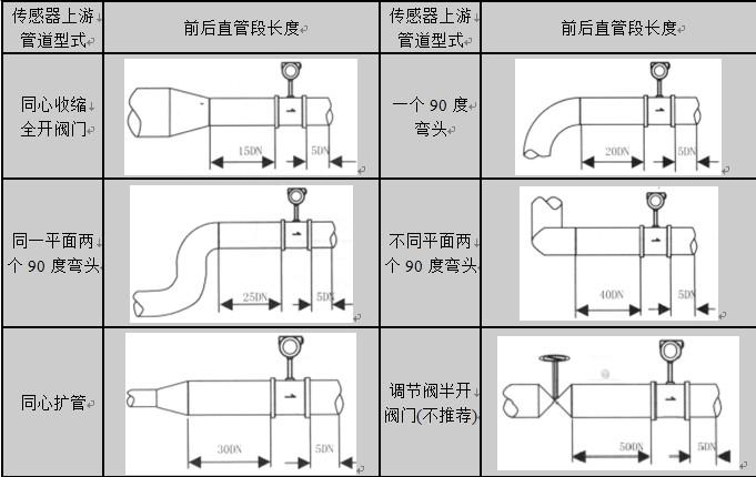 电磁流量计接线方法