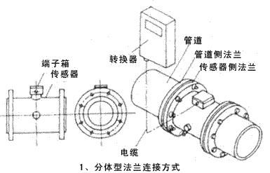 分體式電磁流量計傳感器接入管道