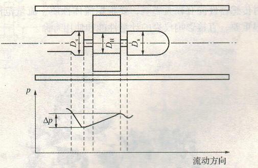 涡轮流量传感器的结构