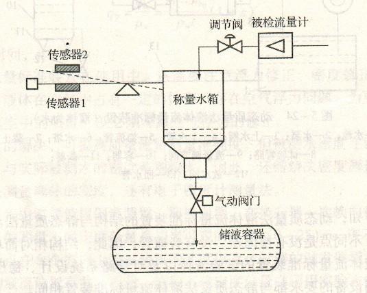 涡轮流量计的动态质量法液体流量标准装置