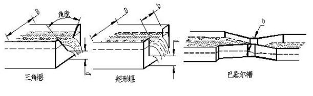超声波明渠流量仪与相应的巴歇尔槽配用,利用超声波在空气中的传播