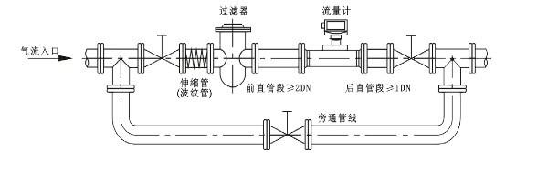 如何安装和维护涡轮流量计