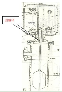 浮球水位控制器对锅炉水位的测量