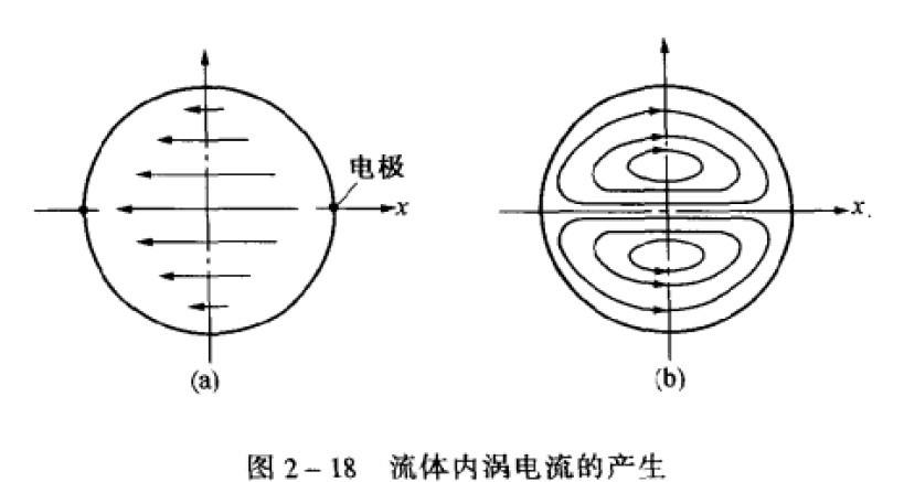 电磁流量计涡电流的产生-淮安华立仪表有限公司